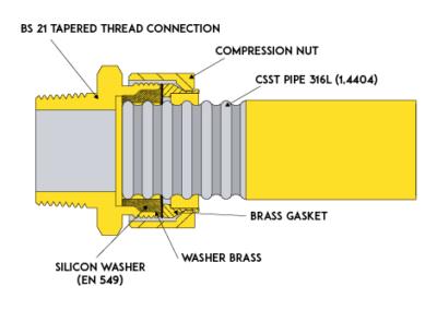 GFS CSST Diagram